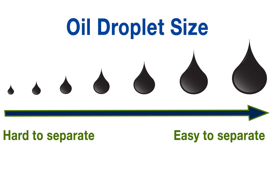 Oil droplet size in water
