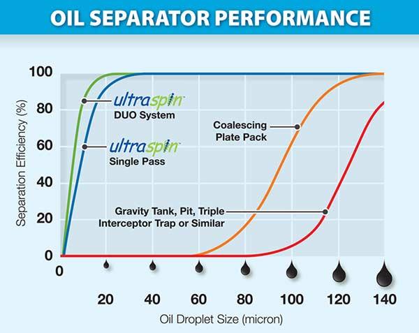 Oil Separator Performance