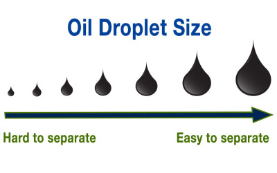 Size Matters – How to measure oil droplet size